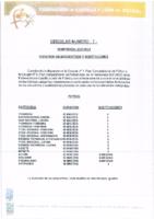 CIRCULAR 7 CTA – 2021/ 22 – DURACIÓN DE ENCUENTROS Y SUSTITUCIONES